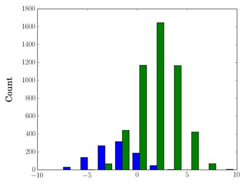 我料青山_使用matplotlib同时绘制两个直方图_慕课猿问